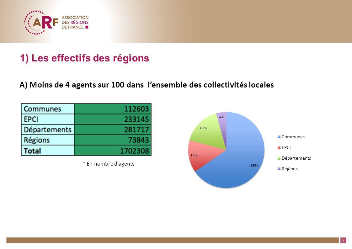 3 13/06/2011 – Titre rubrique B) Evolution des effectifs des Régions : le poids des transferts de compétences TotalSiègeLycées 200415 380 /(1) Agents gestionnaires de TOS Transferts (1) 400 (2) Agents TOS (2)49 648 (3) La cour des comptes estime le ratio des gestionnaires RH à 2% de l effectif : 1000 agents auraient dû être transférés, seuls 400 l ont été.
