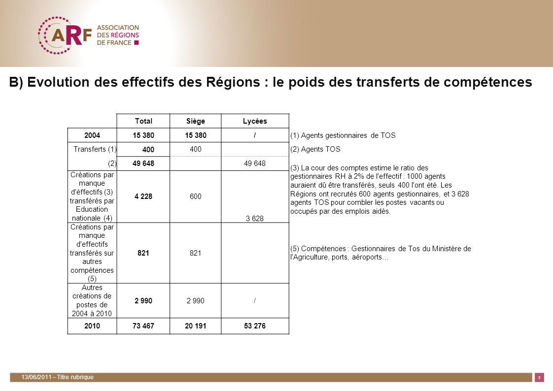 4 2) Chiffres-clefs des budgets des Régions 13/06/2011 – Titre rubrique 3,5 Mds en 2004 –) 6,5 Mds en 2010 Un quart des budgets régionaux est consacré à lenseignement dont 5,6 Mds d consacrés aux lycées : en augmentation de 10% par an depuis 2004 un exemple dinvestissement volontaire : 120 millions d pour les manuels scolaires 800 millions d investis dans lenseignement supérieur, la Recherche et lInnovation A/ Les Régions, acteurs majeurs de lEducation (24% des budgets), lenseignement supérieur et linnovation