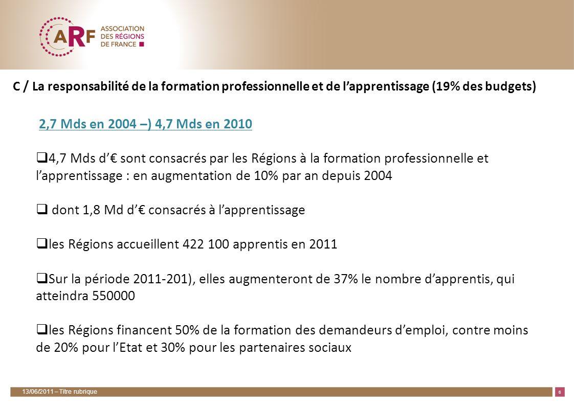 7 D / Les Régions, chefs de file du développement économique des territoires (7% des budgets) 1,9 Md d de dépenses en direction, pour lessentiel, des PME +10% depuis 2007