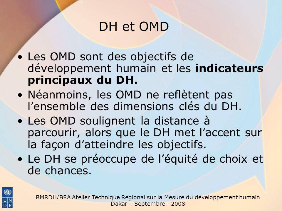 BMRDH/BRA Atelier Technique Régional sur la Mesure du développement humain Dakar – Septembre - 2008 DH and DSRP Le DH et les DSRP (Document de réduction de la pauvreté) tous les deux – conceptualisent la pauvreté comme multidimensionnelle et – mettent laccent sur la propriété nationale mais Les DSRP ont eu un impact limité pour lancer des discussions intéressantes en-dehors des milieux officiels restreints Un message clé tiré de la propre révision de la Banque mondiale : « il faut des discussions plus ouvertes sur les choix de politiques alternatives » (FMI et Banque mondiale, 2005 ) Le DH met laccent sur lindépendance de lanalyse.