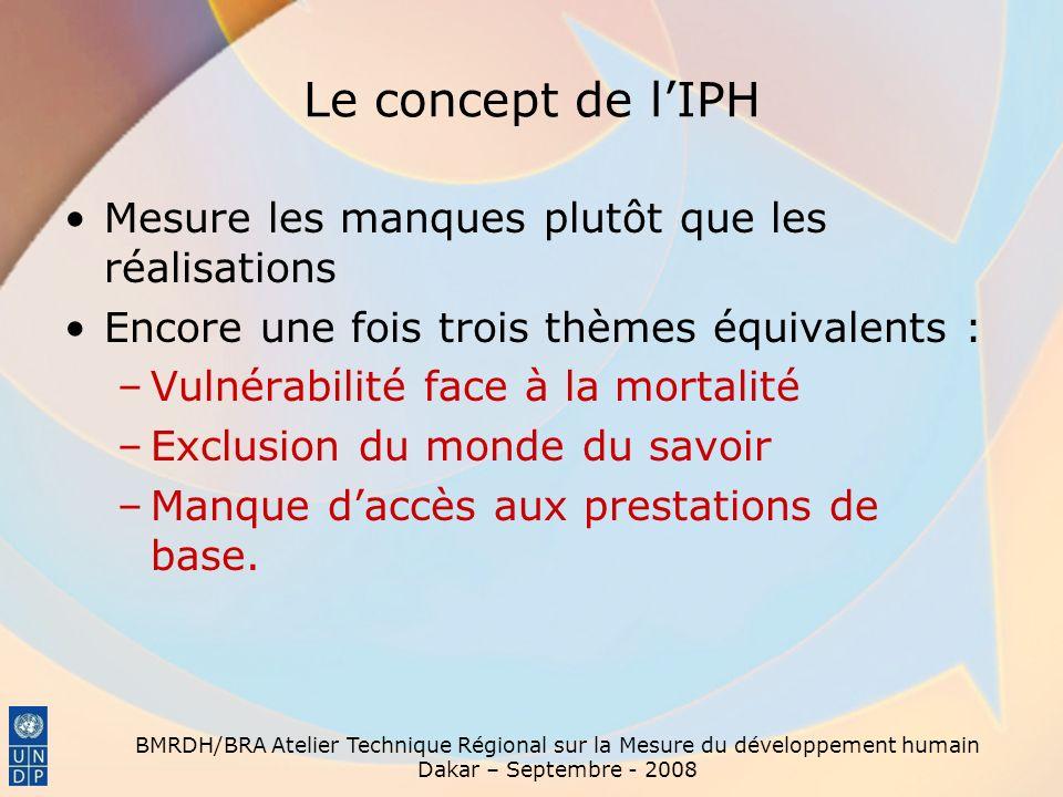BMRDH/BRA Atelier Technique Régional sur la Mesure du développement humain Dakar – Septembre - 2008 Le concept de lIPF Mesure les possibilités plutôt que les compétences Trois composantes –Participation parlementaire –Participation professionnelle et législative –Participation économique.