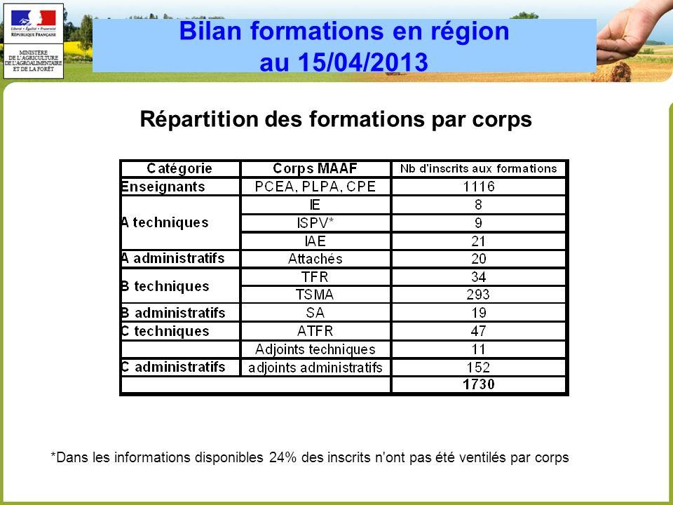 Bilan formations en région au 15/04/2013 Ressources utilisées -42% des formations sont organisées par les CFPPA -40% des formations sont organisées par des prestataires privés -10% des formations sont organisées par des formateurs internes Coût moyen par stagiaire: 170 euros