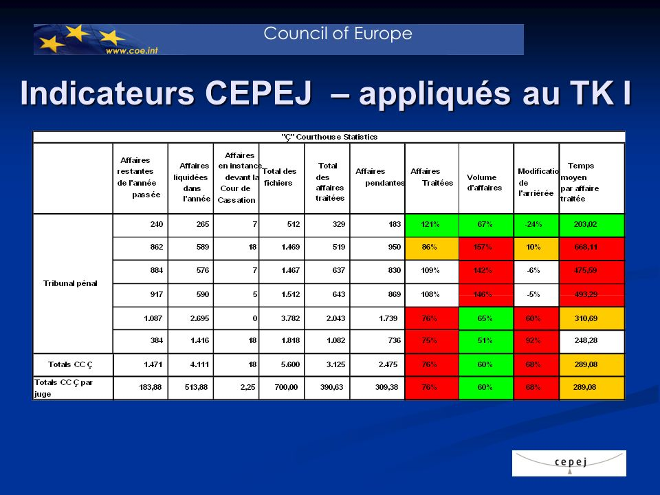 Indicateurs CEPEJ – appliqués à TK II