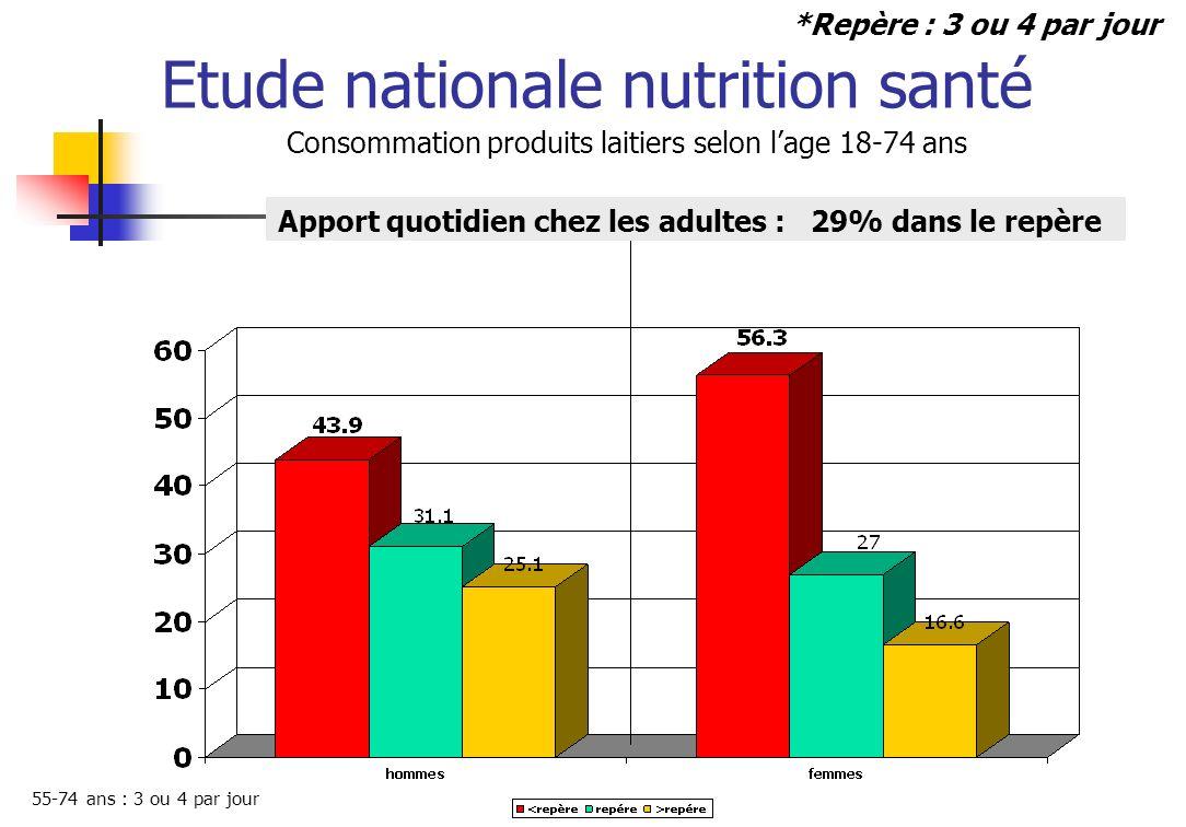 Etude nationale nutrition santé Glucides