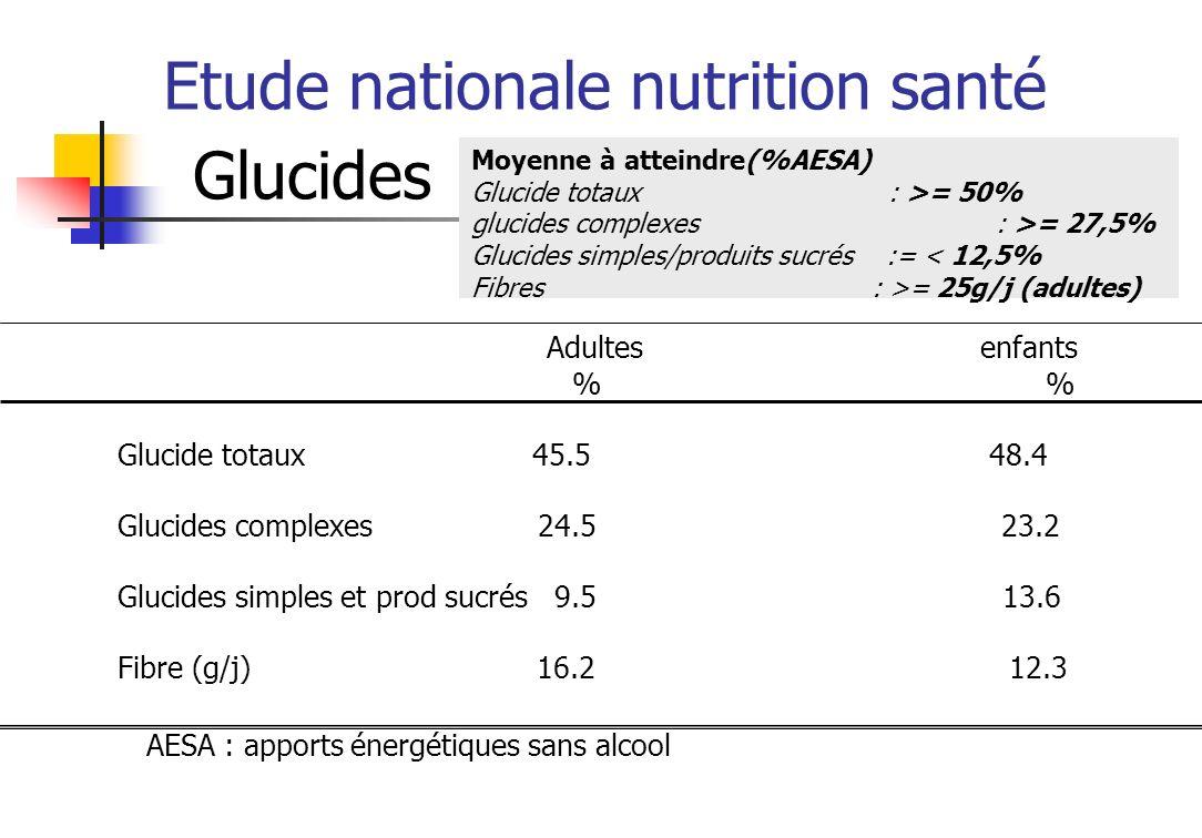 Etude nationale nutrition santé Féculents Repère : A chaque repas selon lappétit