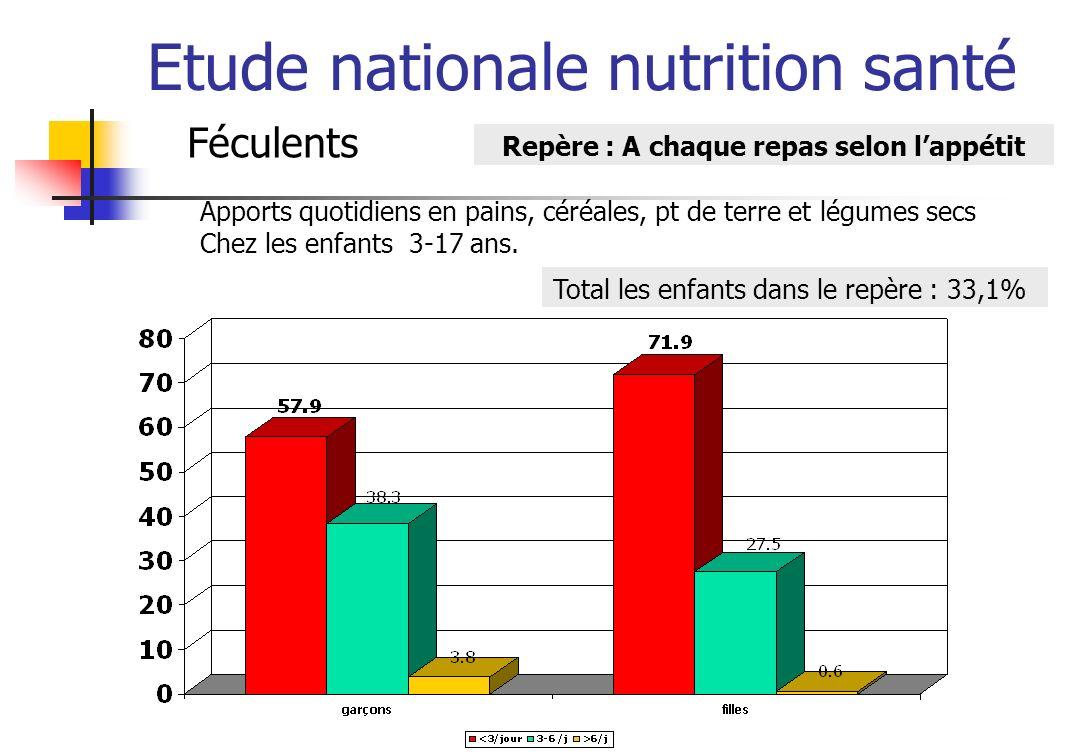 Etude nationale nutrition santé Féculents Repère : A chaque repas selon lappétit Apports quotidiens en pains, céréales, pt de terre et légumes secs Chez les adultes 18-74 ans.