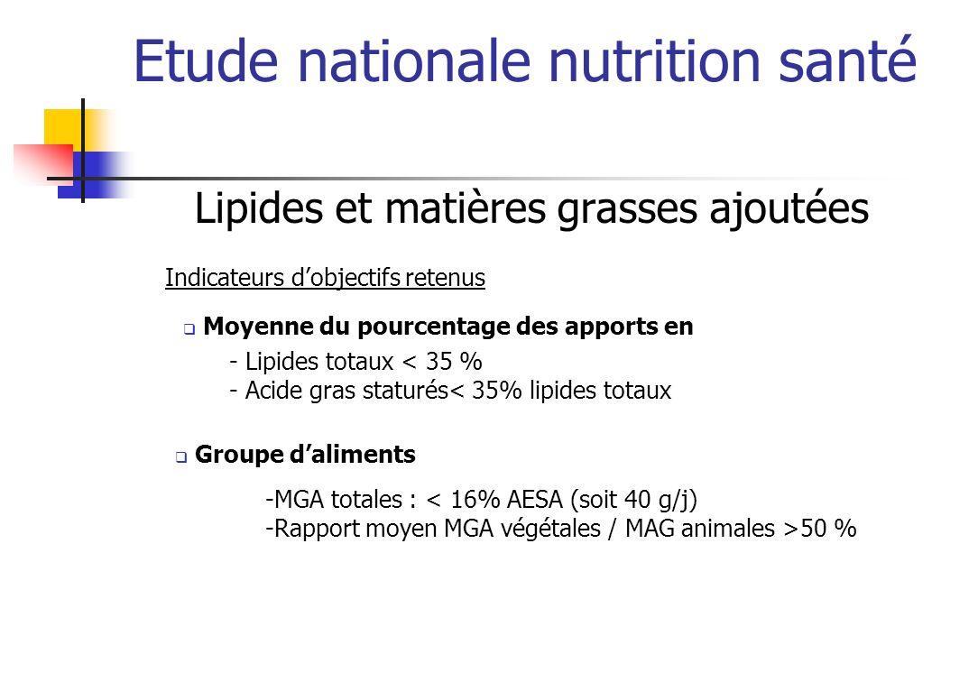 Etude nationale nutrition santé Lipides Moyenne à atteindre Lipides totaux : 35 % AESA AGS : 35 % lipides totaux Moyenne des apports quotidiens chez les adultes et enfants