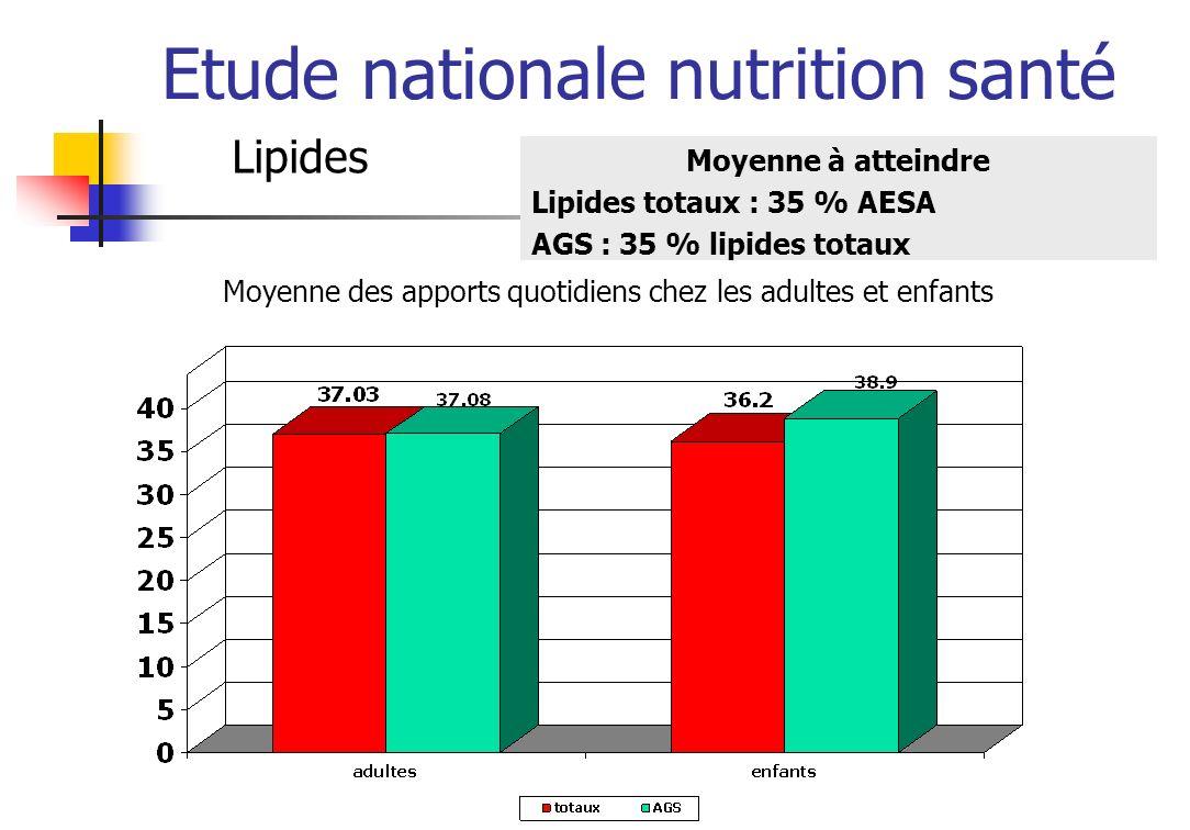 Etude nationale nutrition santé Matières grasses ajoutées Repère de consommation Adultes : 90,8 % Enfants : 97 % -MGA totales : < 16% AESA (soit 40 g/j) -Rapport moyen MGA végétales / MAG animales >50 % Adultes : 52.5 % Enfants : 43.1 %