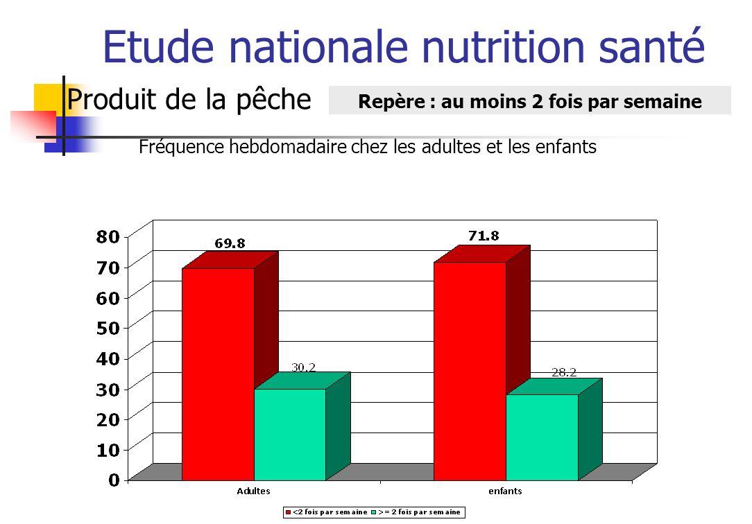Etude nationale nutrition santé Sel Repère : 8 g par jour