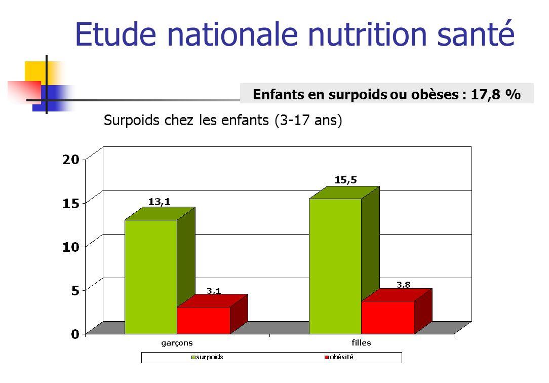 Etude nationale nutrition santé Surpoids chez les adultes (18-74 ans) Adultes en surpoids ou obèses : 49.3 % % à atteindre : 33%