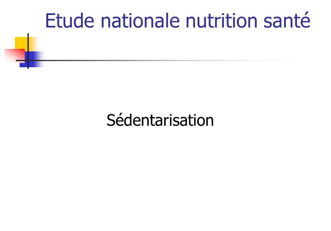 Etude nationale nutrition santé Total des enfants : 60.1 % Sédentarisation Temps dactivité modérée >= 150 minutes par semaine chez les enfants de 11-14 ans