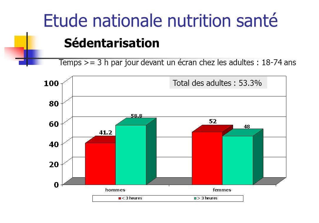 Etude nationale nutrition santé Conclusion PNNS Fruits et légumes Au moins 5 jour 19.742.8 Enfantsadultes Pain, céréales, pdt, légume sec A chaque repas et selon appétit 33.1 49.1 Lait et produits laitiers 3 à 4 fois par jour 42.7 29 VPO 1 à 2 fois par jour 46.8 52.4 Matière grasse 16% Privilégier g.