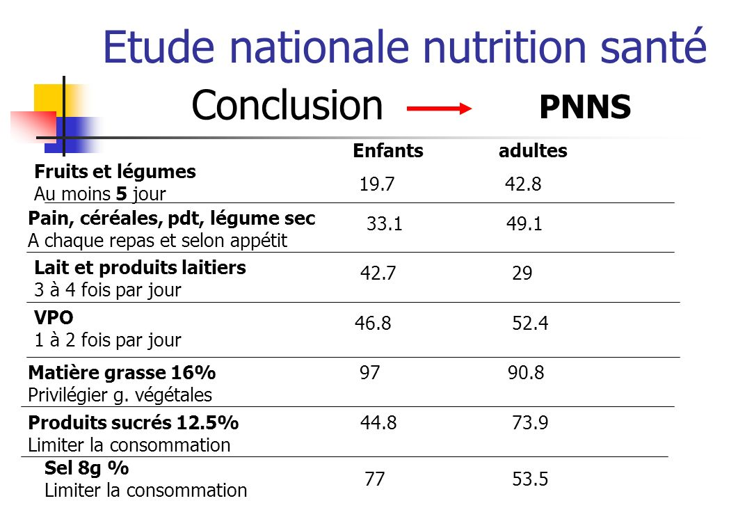 Etude nationale nutrition santé Conclusion Sédentarisation % au moins 30 minutes 60.1 63.2 Enfants Adultes Ecran % plus de 3 heures 39.4 53.3 Obésité et surpoids 17.8 49.3