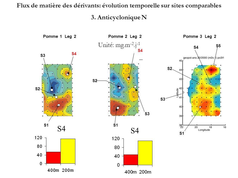 Zone Anticyclonique SW (St1) Zone Cyclonique (St3 & St2) Zone Anticyclonique Nord Piège à 400 m 20 921 1251 5 Piège à 200 m 20 626 11112 4 Dérivants : Flux moyen en mg/m 2 /j par Zone POMME 1POMME 2POMME 3 Piège à 400 m 32 2035 179 2 Piège à 200 m 40 5050 4015 6 Dérivants: Flux moyen en mg/m 2 /j pour chacune des missions