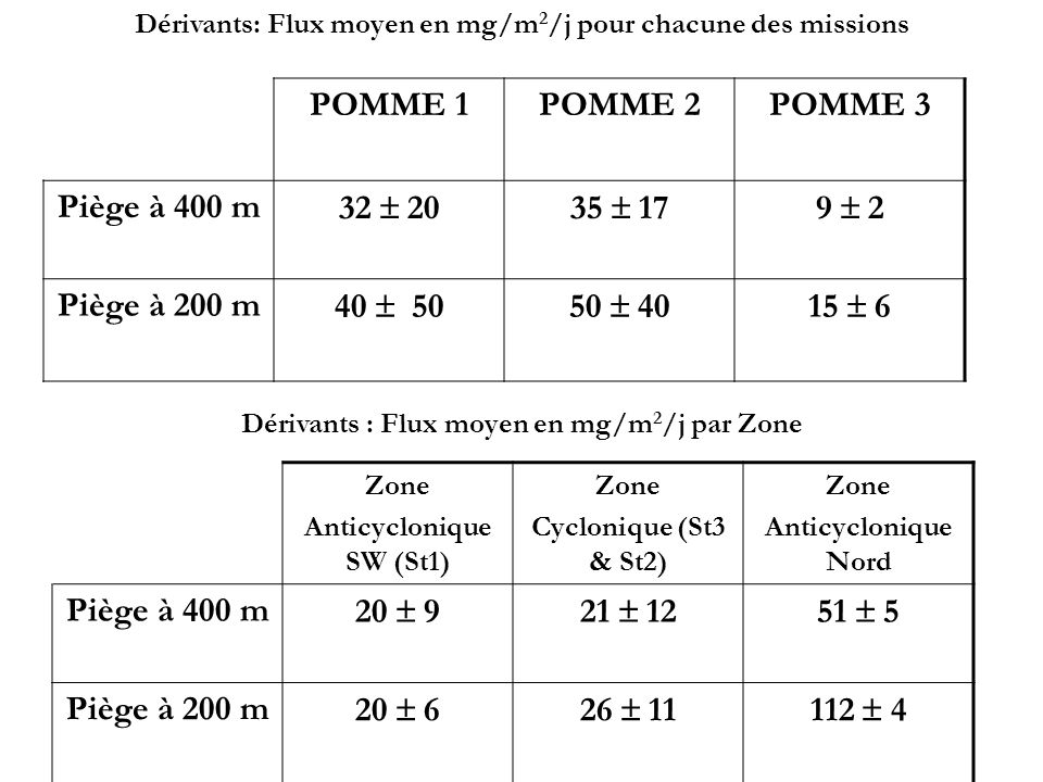 Qualité de la matière: à partir des mesures de Ca, CT, Al (et BSi) Ca Fraction carbonatée: % CaCO 3 = 5/2 x (%Ca) CaCO3 CIP: % CIP = % CaCO 3 / 8.33 CT, CIP Fraction Organique: % COP = % CT- %CIP Matière Organique = 2 x (% COP) Al Fraction lithogènique: % Matériel lithogène = Al x 7.09/100 BSi Opale : approximation par Si O 2 (n H 2 O) (valeurs minimales, opale étant [Si O 2 (n H 2 O)] ) (BSi: données Bernard Queguiner/Julie Mosseri) 5 fractions de la matière piégée