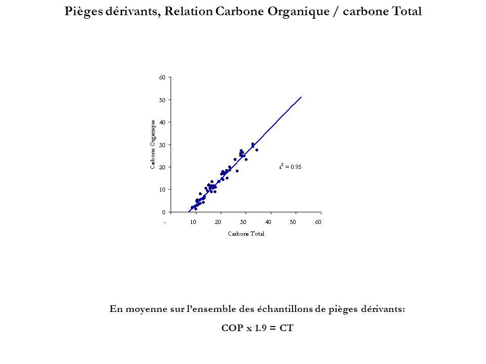 Piège à 400 m Piège à 200 m Station 1Station 2Station 3Station 4 POMME 1 Total des fractions sur total matière collectée Fraction lithogénique la plus importante de tous les POMME Carbonates dominants, sauf pour St 1 Total fraction ~70-90 % du total