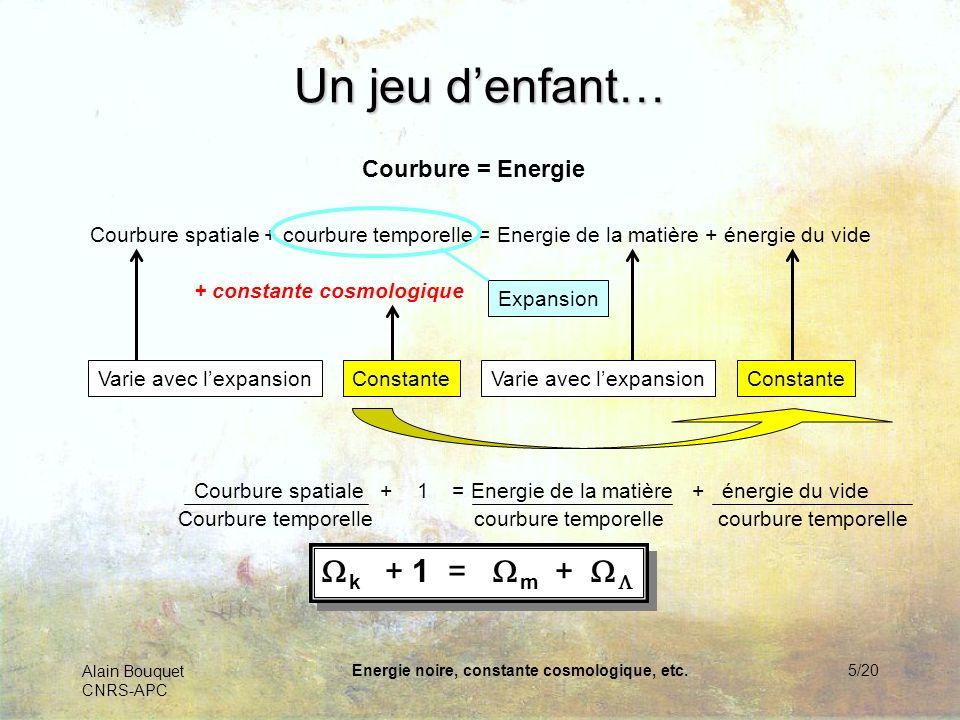 Alain Bouquet CNRS-APC Energie noire, constante cosmologique, etc.6/20 Triangle cosmique m : Energie de la matière : Energie noire ou constante cosmologique k : Courbure de lespace Quelque soit le point à lintérieur du triangle équilatéral, la somme des trois distances reste constante et égale au coté du triangle Toute solution cosmologique peut ainsi être représentée par un point dans ce triangle m + + k = 1