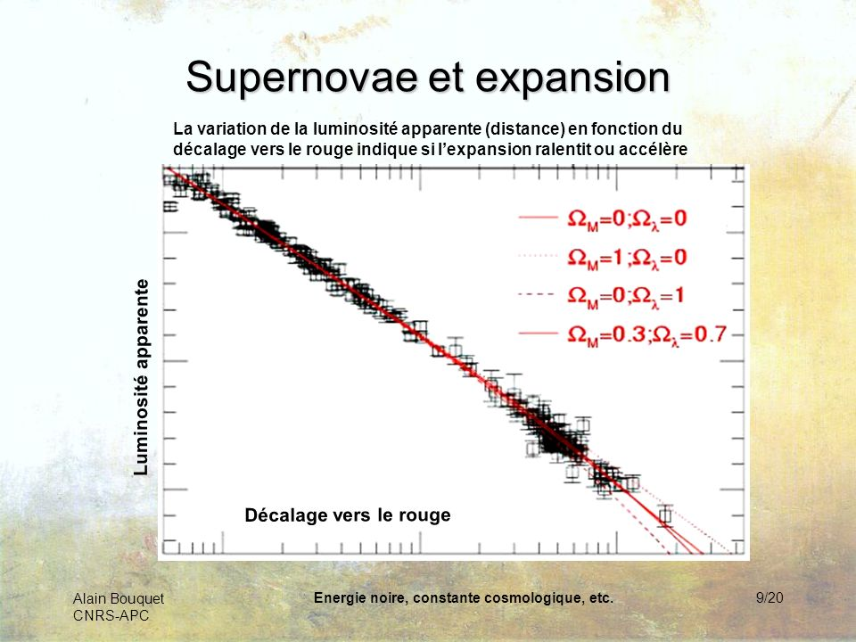 Alain Bouquet CNRS-APC Energie noire, constante cosmologique, etc.10/20 Supernovae et expansion La variation de la luminosité apparente (distance) en fonction du décalage vers le rouge indique si lexpansion ralentit ou accélère [0.0,0.0] [0.3,0.7] [0.3,0.0] [1.0,0.0]