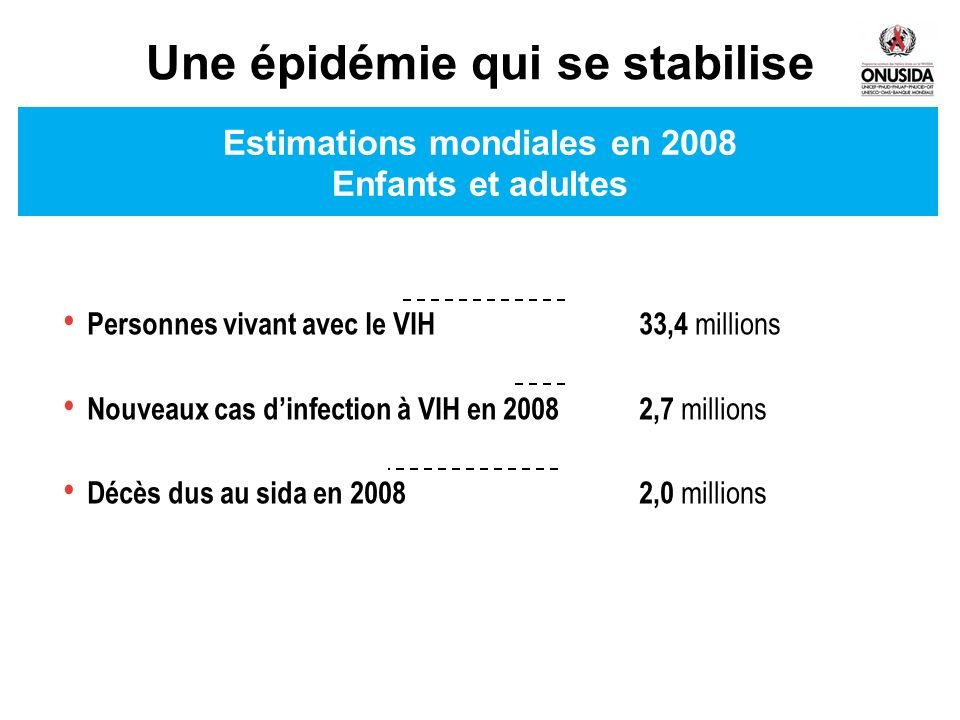 Estimations globales 1990–2008 EstimateHigh and low estimates Number of people living with HIVAdult (15–49) HIV prevalence (%) Number of people newly infected with HIVNumber of adult and child deaths due to AIDS 1990199319961999200220052008 40 30 20 10 0 Number (millions) 1990199319961999200220052008 1.2 0.9 0.6 0.3 0 1990199319961999200220052008 5 3 2 1 0 Number (millions) 1990199319961999200220052008 5 3 2 1 0 Number (millions) 44 Figure I Source: UNAIDS/WHO %