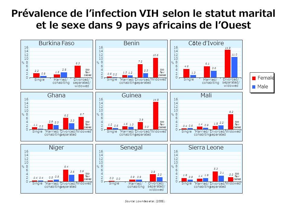 Les découvertes de séroposivité en France 6500 nouveaux patients