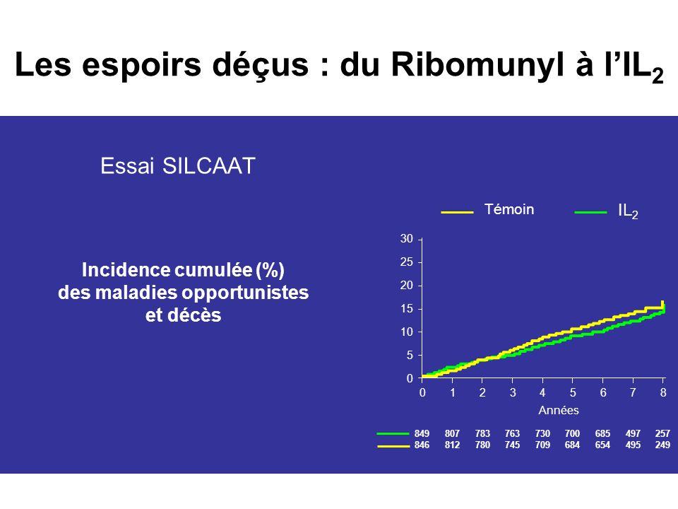 1996-2005 : les limites du traitement La toxicité est la première cause darrêt dune 1ère ligne de traitement –Intolérance digestive –Anémie –HSR –Toxicité hépatique Lhypothèse déradication virale se heurte à la persistance du virus dans les réservoirs De nombreux patients en situation déchec virologique Complications métaboliques causes de morbidité –Lipodystrophie, diabete,infarctus Echec des interruptions thérapeutiques