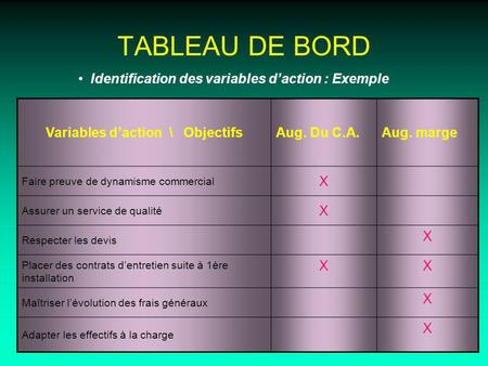 TABLEAU DE BORD Identification des variables daction : Exemple Variables daction \ ObjectifsAug. Du C.A.Aug. marge Faire preuve de dynamisme commercial.