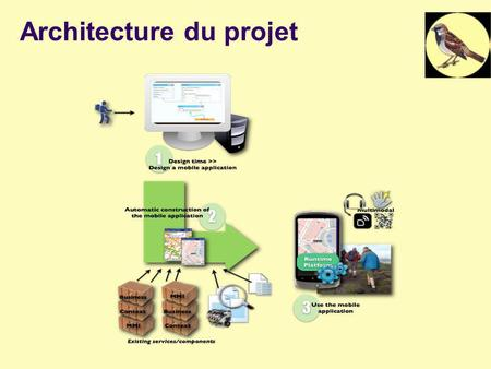Architecture du projet. ANR CONTINT - WP3 2 CONTINT : WP3 Positionnement dans le projet : Conception dapplications mobiles Configurations dapplications.