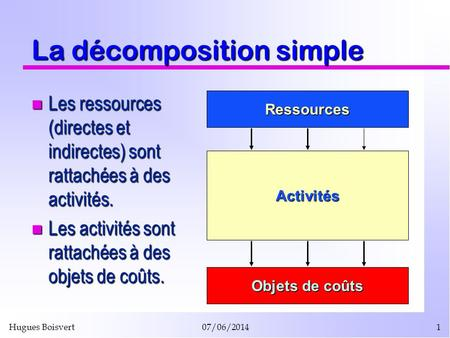 La décomposition simple