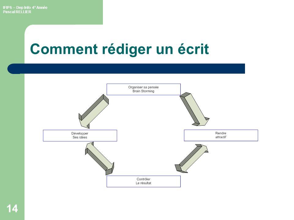 IFIPS – Dep Info 4° Année Pascal RELLIER 15 Conseils Bien identifier (lauteur, la cible) Texte concis Mise en forme agréable Charte graphique