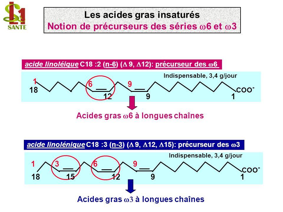 acide linoléique C18 :2 (n-6) ( 9, 12) acide -linolénique C18 :3 ( 6, 9, 12) 6 désaturase 1 9 COO - 18 1 96 12 COO - 18 1 96 9126 acide dihomo- -linolénique C20 :3 ( 8, 11, 114) élongase COO - 20 1 96 11148 acide arachidonique C20 :4 ( 5, 8, 11, 14) 5 désaturase 11148 20 COO- 1 96 5 acide acrénique, C22 :4 ( 7, 10, 13, 16) élongase 1 COO - 1 22 96 1316107 Les acides gras insaturés Synthèse des acides gras polyinsaturés: la série 6