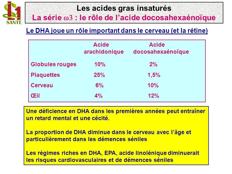 acide 5,8,11,14,17 eicosapentaénoïque C20:5 ( 5, 8, 11, 14, 17) EPA 11148 9 6 5 13 20 17 COO - élongase acide C22:5 ( 7, 10, 13, 19) Voie utilisée chez le proto- zoaire marin (traustochytrium) - Pas de 4 désaturase identifiée chez les mammifères acide C22:6 ( 4, 7, 10, 13, 16, 19) Docosahexaénoïque; DHA 4 désaturase COO - 1 22 96 1316107 13 194 Les acides gras insaturés La série : la synthèse de lacide docosahexaénoïque (1)