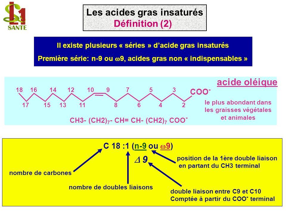 9 189 acide stéarique C18:0 9 désaturase COO - 1 9 18 1 9 acide oléique C18 :1 (n-9) 9 COO - 1 1 Deux possibilités: synthèse dans les tissus notamment dans le foie apport alimentaire Les désaturases sont dénommées selon la double liaison quelles créent en comptant à partir du COO - ( ) Les acides gras insaturés Synthèse de lacide oléique: la 9 désaturase