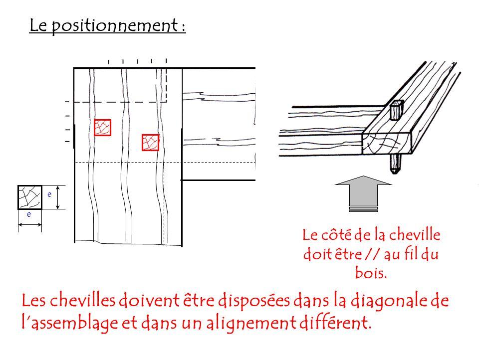 4 - LE CHEVILLAGE METALLIQUE La cheville : Longueur DIMENSIONS 21 25 29 32 38 45 50 55 Dimensions.