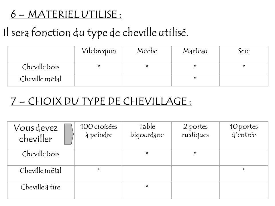 8 – CONCLUSION : Par le rôle important quil joue, dans la solarisation des assemblages, le type de chevillage doit être judicieusement choisi et correctement réalisé, il est couramment utilisé, en particulier le chevillage métallique.