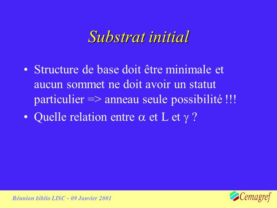 Réunion biblio LISC - 09 Janvier 2001 Length & clustering properties