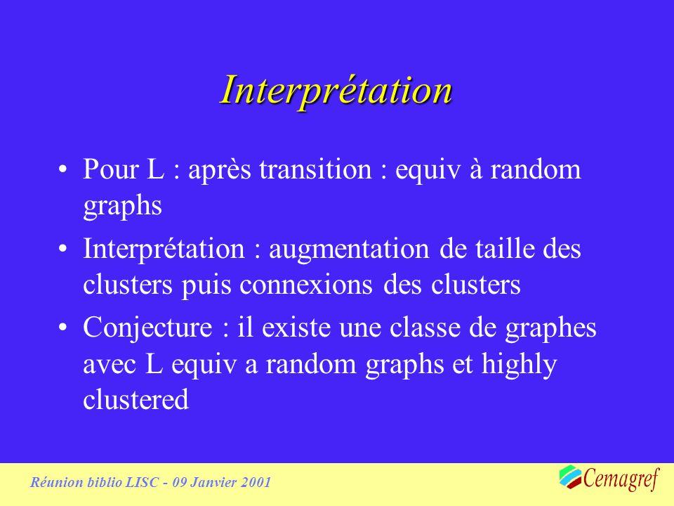 Réunion biblio LISC - 09 Janvier 2001 Substrat grille