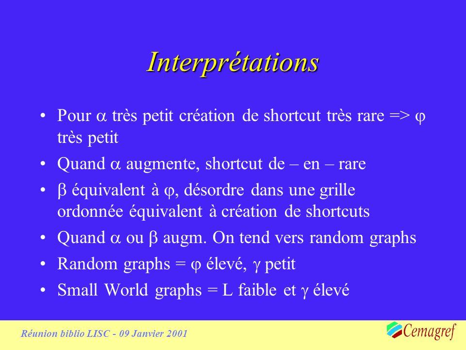 Réunion biblio LISC - 09 Janvier 2001 L pour diff.