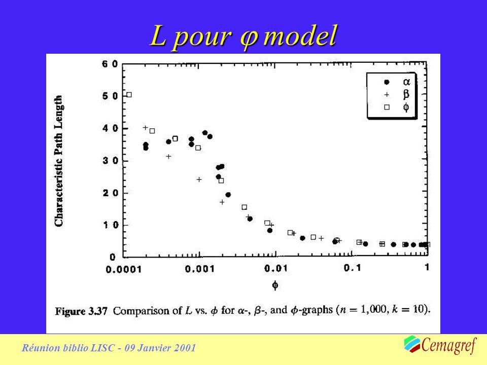 Réunion biblio LISC - 09 Janvier 2001 pour model pour model