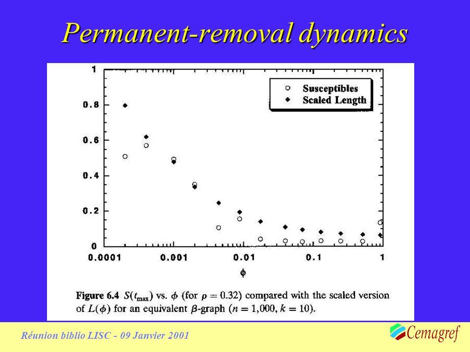 Réunion biblio LISC - 09 Janvier 2001 Temporary removal dynamics