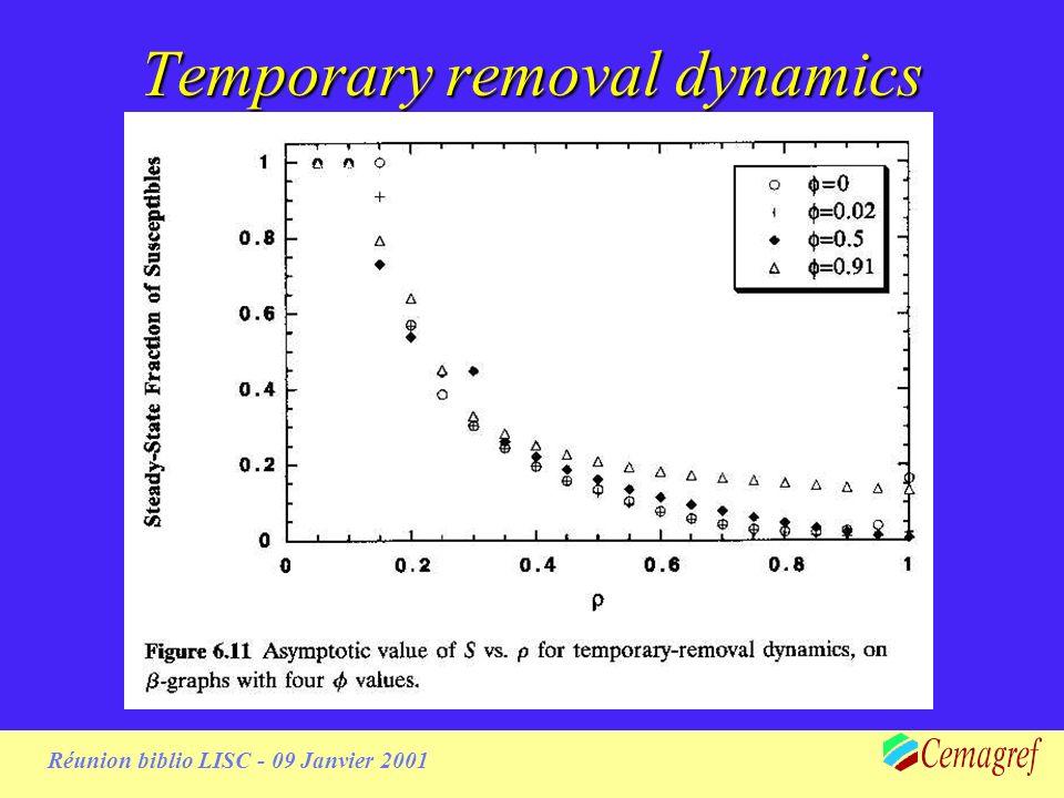 Réunion biblio LISC - 09 Janvier 2001 Temporary removal dynamics(2)