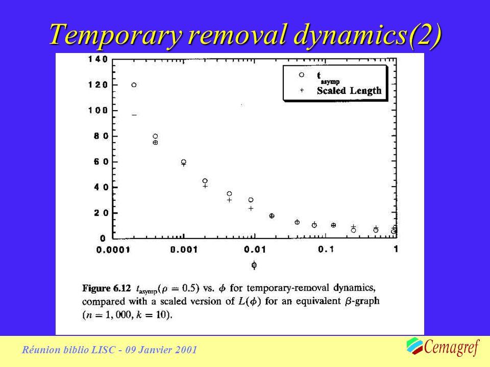 Réunion biblio LISC - 09 Janvier 2001 Results disease spreading Nature de lattracteur dépend de la topologie Le temps de contagion dépend de la topologie (L) D.W.