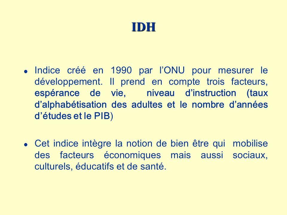 Lindice de développement humain IDH Les trois composantes de lIDH : l le niveau de vie (PIB par habitant) l la santé (espérance de vie) l le niveau déducation (alphabétisation et scolarisation)