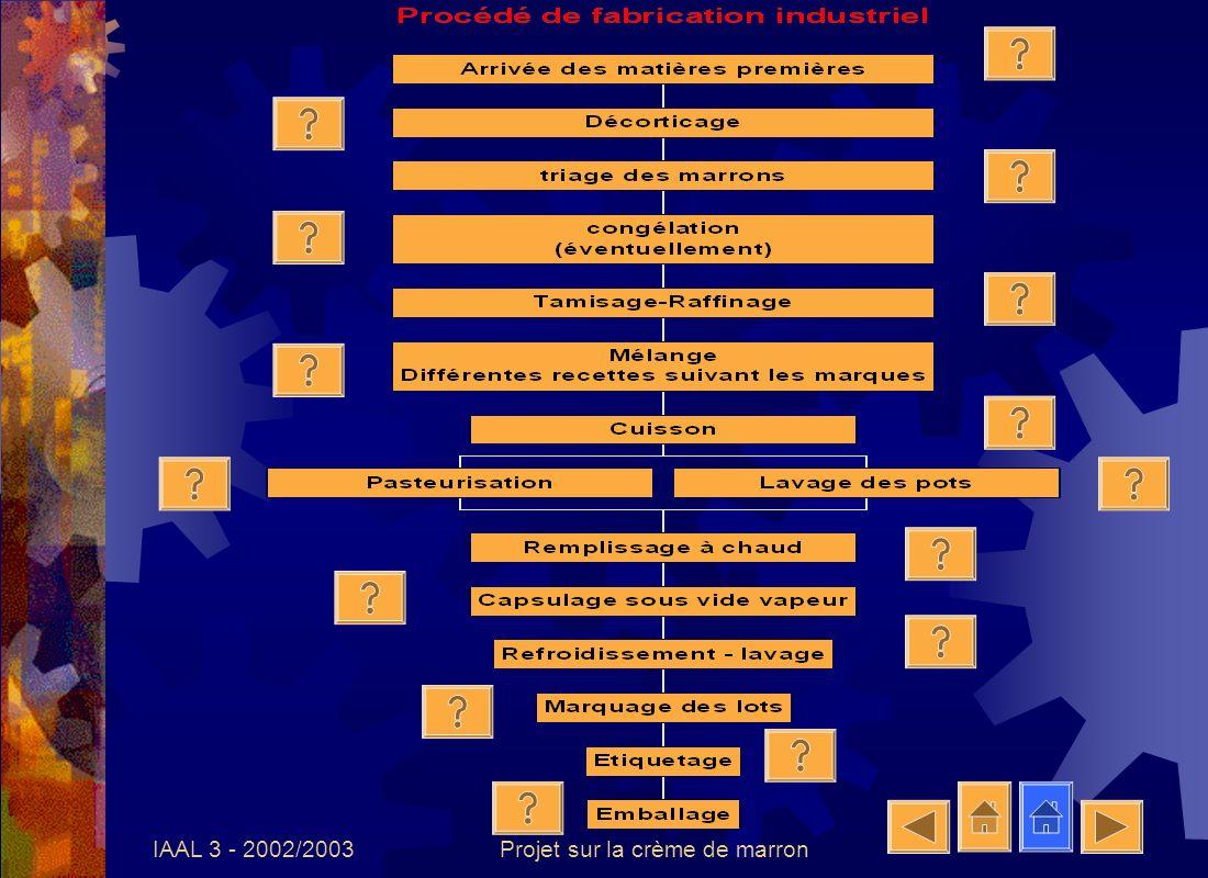 IAAL 3 - 2002/2003Projet sur la crème de marron Matières premières Ce sont des châtaignes de petits calibres de différentes variétés: Pourrette, Aguyanne,...