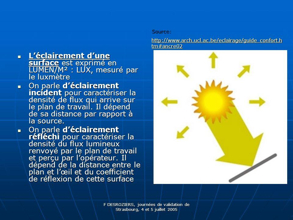 F DESROZIERS, journées de validation de Strasbourg, 4 et 5 juillet 2005 Il peut sagir de la luminance dune source primaire : lampe, fenêtre Il peut sagir de la luminance dune source primaire : lampe, fenêtre dune source secondaire : surface éclairée qui réfléchi la lumière : reflet (dépend du coefficient de réflexion de la surface) dune source secondaire : surface éclairée qui réfléchi la lumière : reflet (dépend du coefficient de réflexion de la surface) Elle est mesurée par un luminancemètre.