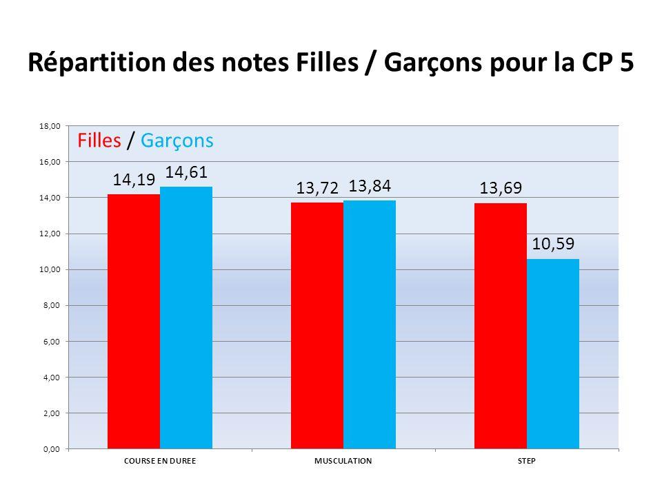 Différence Filles / Garçons CP 5 Filles / Garçons