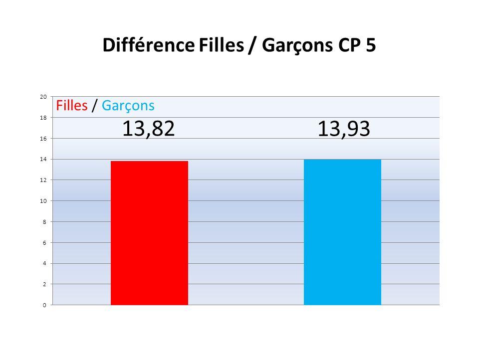 Répartition des effectifs des 3 APSA les plus représentées Filles / Garçons