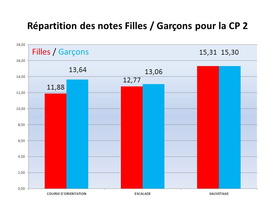 Différence Filles / Garçons CP 2 Filles / Garçons