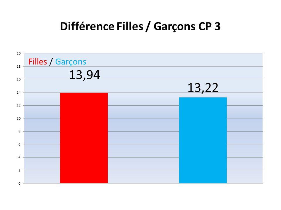 Répartition des notes Filles / Garçons pour la CP 4 Filles / Garçons