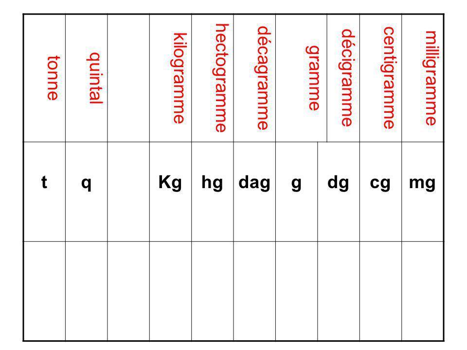 3°) Les balances Une balance mesure une masse et non un poids.