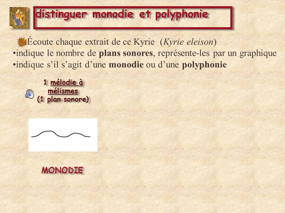 1 mélodie à mélismes (1 plan sonore) 1 mélodie + 1 bourdon (2 plans sonores) 1 mélodie + 1 bourdon (2 plans sonores) MONODIE POLYPHONIE Écoute chaque extrait de ce Kyrie (Kyrie eleison) indique le nombre de plans sonores, représente-les par un graphique indique sil sagit dune monodie ou dune polyphonie distinguer monodie et polyphonie